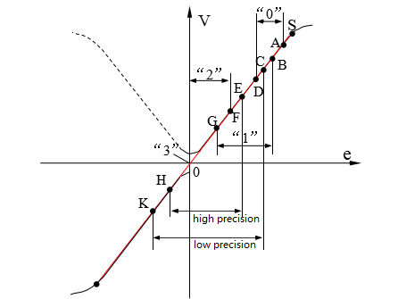 Figure 11. Output Characteristic Curve of Differential Transformer