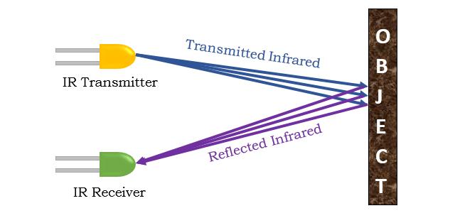 How Infrared Sensor Works