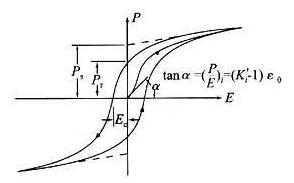 Ferroelectric Hysteresis Loop