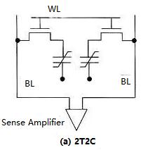 Ferroelectric RAM Structure (a)