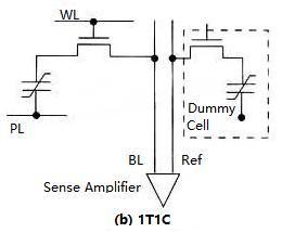 Ferroelectric RAM Structure (b)