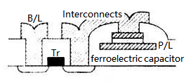 Planar Structure