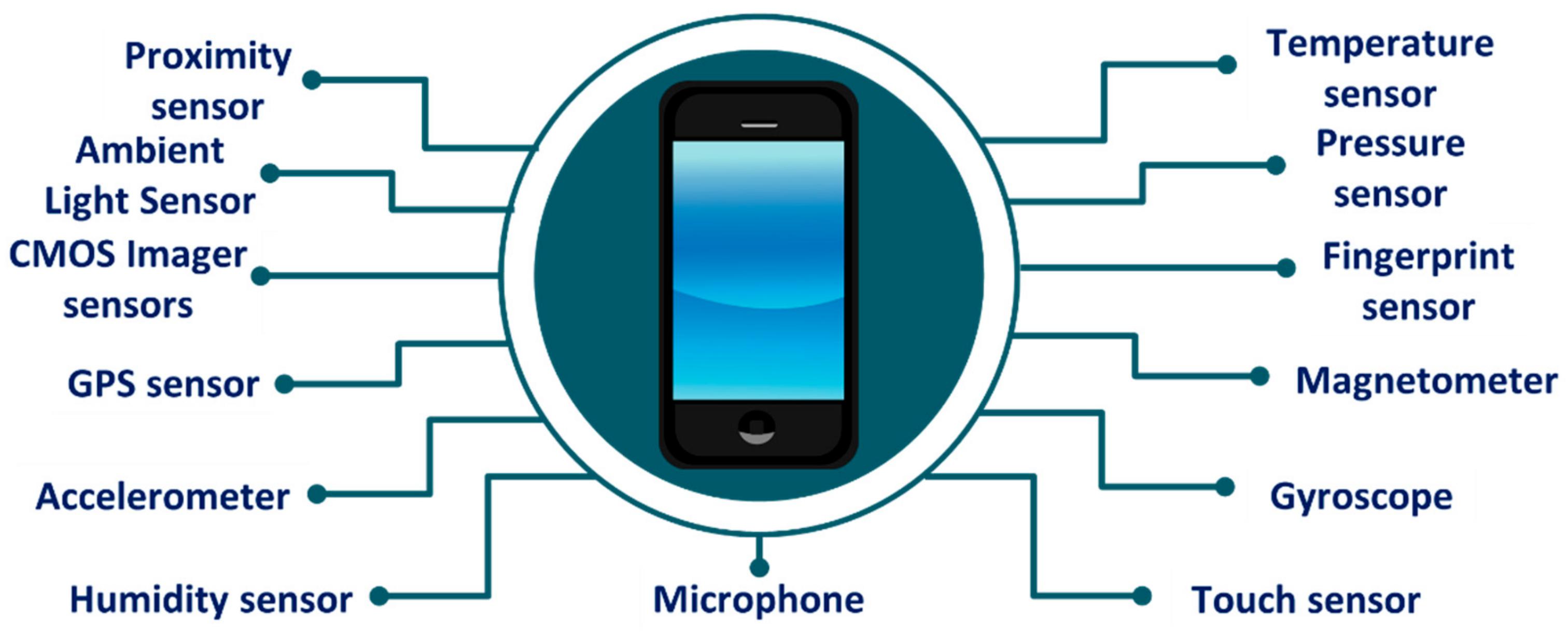 Sensors in the phone