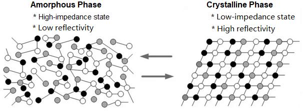 Crystalline Phase and Amorphous Phase Change
