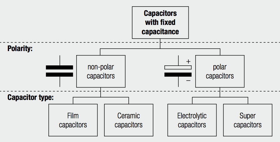 Capacitor with fixed capacitance