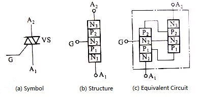 Figure 3. Symbol, Structure and Equivalent Circuit of the TRIAC