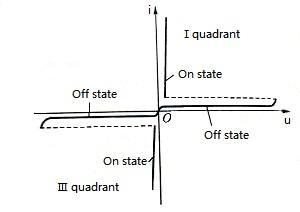 Figure 4. Volt-ampere Characteristic Curve of TRIAC