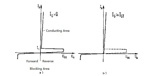 Figure 8. Volt-ampere Characteristic Curve of Thyristor
