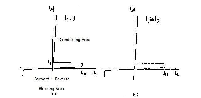 Figure 8. Volt-ampere Characteristic Curve of Thyristor