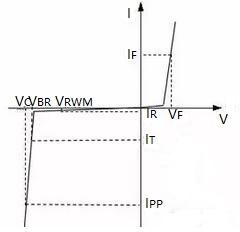 Unidirectional TVS Diode