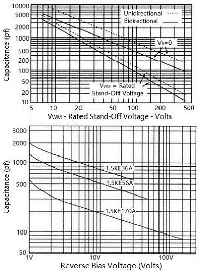 The capacitance of TVS Circuit