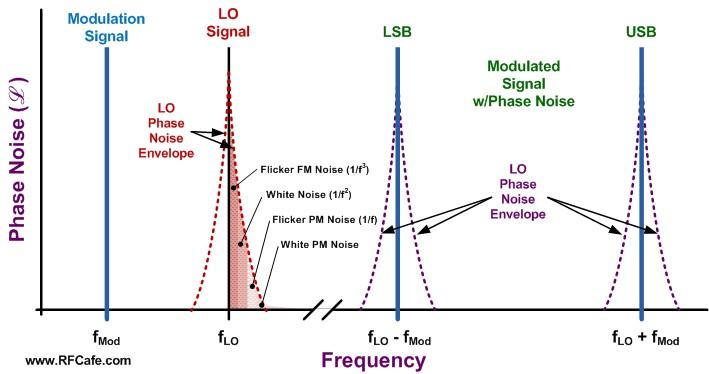 Figure3. Phase Noise Modulation