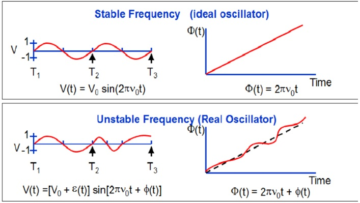 Figure5. Frequency Stability