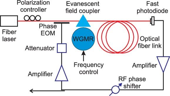 Figure6. Schematic of the tunable opto-electronic oscillator