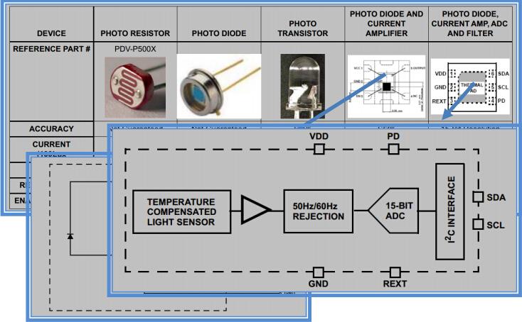Types of Light Sensors