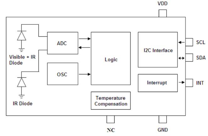 Functional Framework Diagram