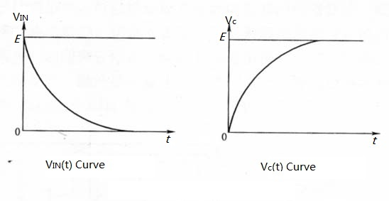 Change curve of VIN (t) and Vc (t)