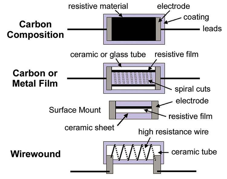 Different Types of Resistors