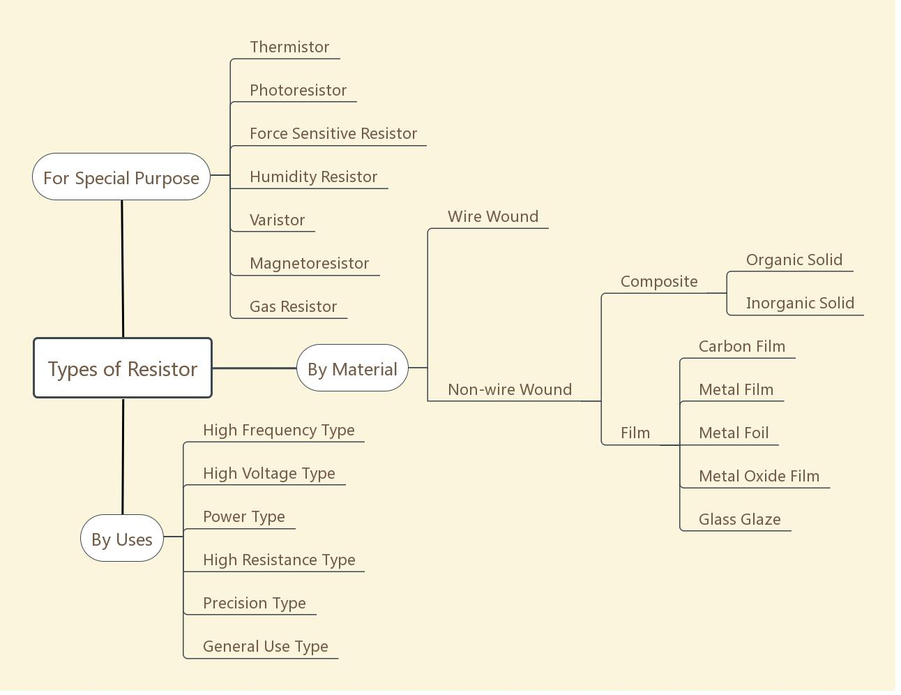 Mind Map of Types of Resistor