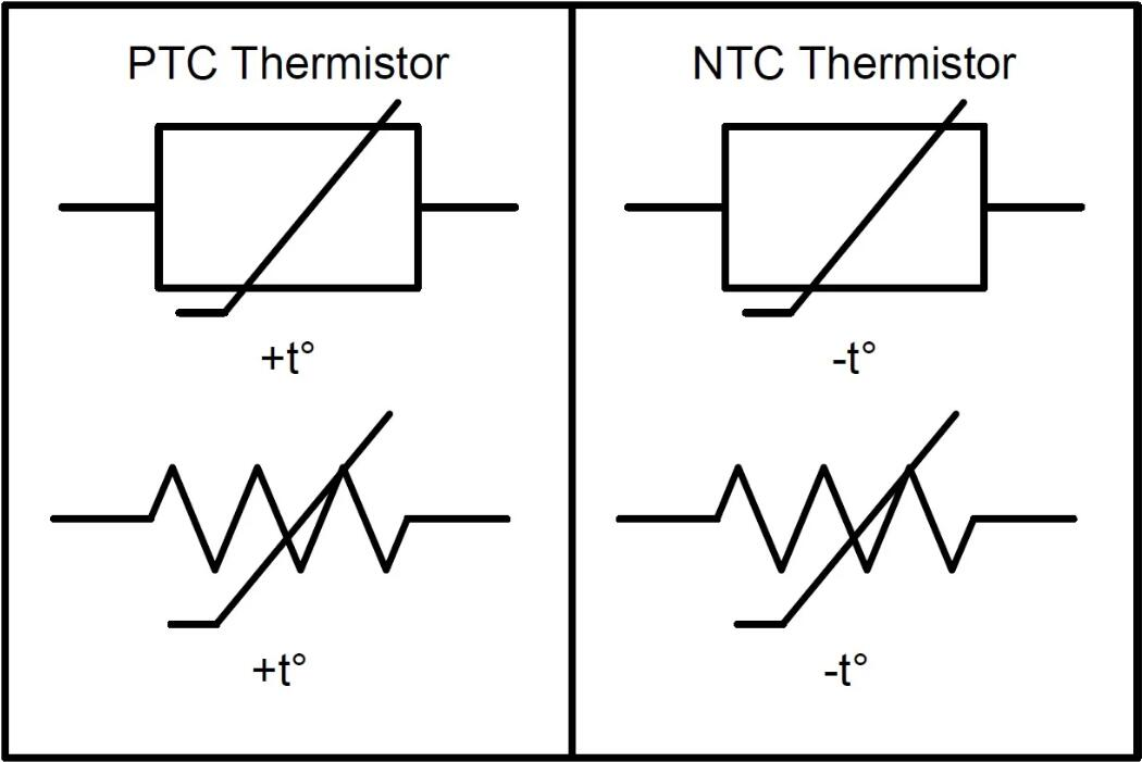 NTC Thermister and PTC Thermister Symbol