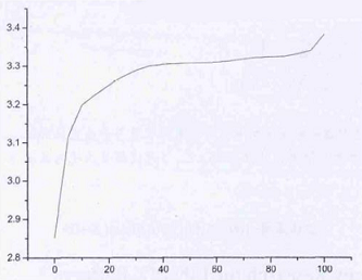 SOC-OCV Curve of Lithium Battery
