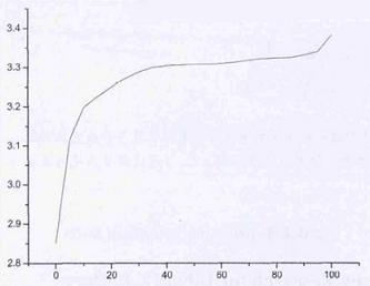 SOC-OCV Curve of Lithium Battery