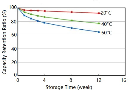 Self Discharge Rates for a Lithium-ion Battery