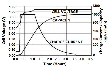 Li-ion Battery Process