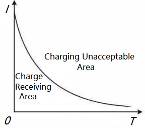 Charging Characteristics of Lithium-ion Battery