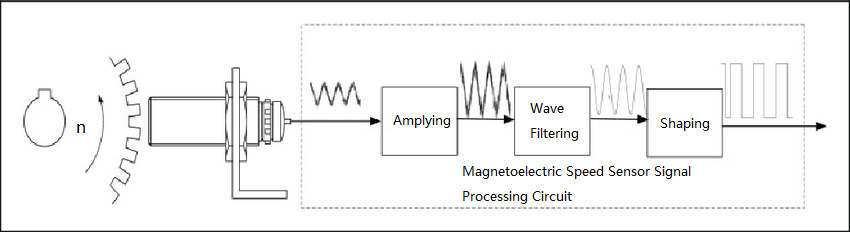 Magnetoelectric Speed Sensor Signal Processing Circuit