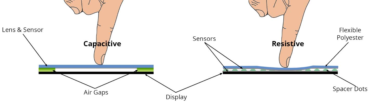 Resistive Sensor and Capacitive Sensor