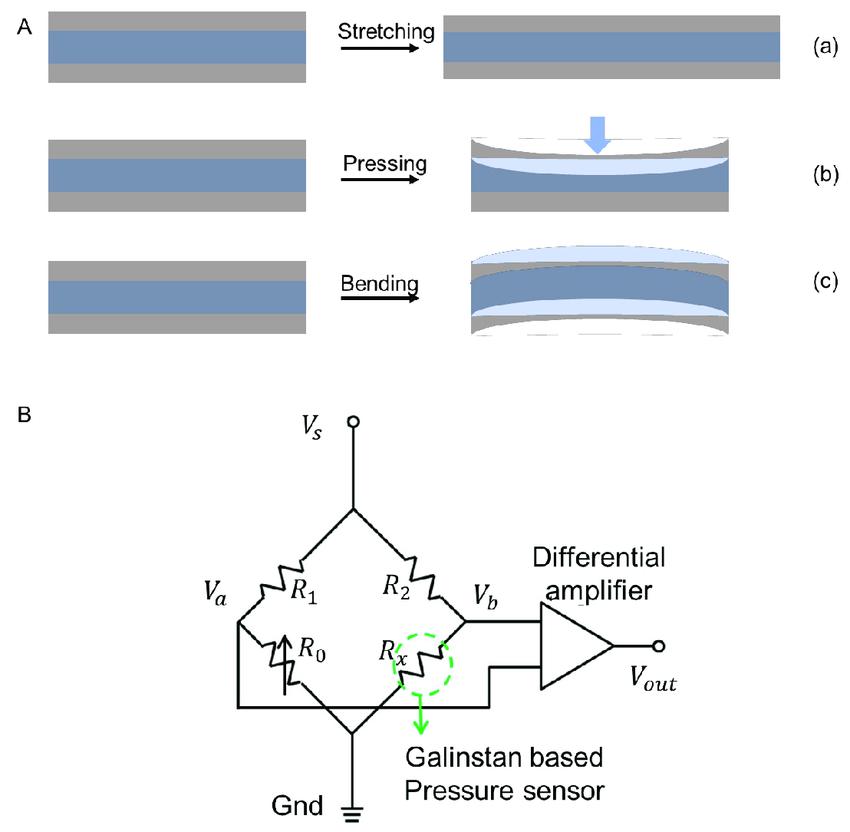 Working Principle of Resistive Sensor