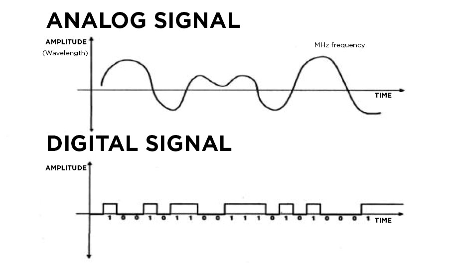 Difference between analog and digital sensors