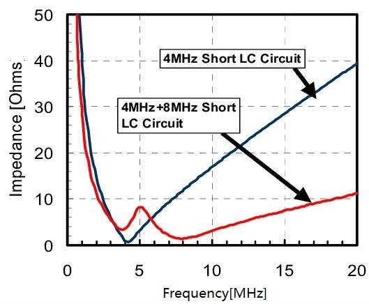 The frequency characteristic for LC series resonant circuits