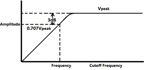 High Pass Filter Cutoff Frequency