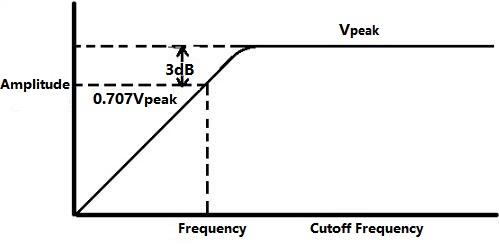High Pass Filter Cutoff Frequency