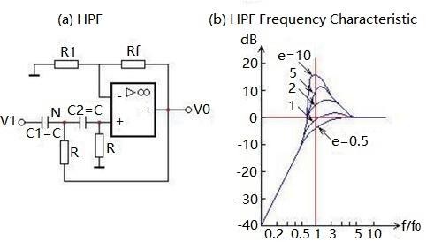 Second-order High Pass filter Circuit