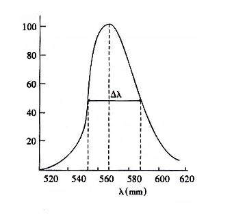 Spectral distribution and peak wavelength