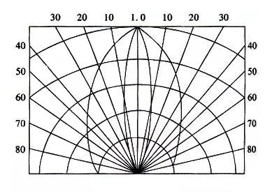 Angle distribution of luminous intensity of LED