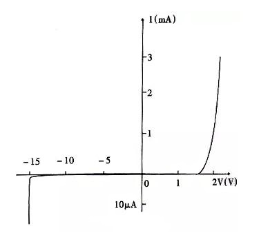 The relationship between the voltage and current of the light-emitting diode