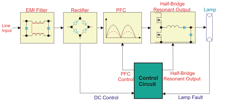 How an Electrical Ballast Work