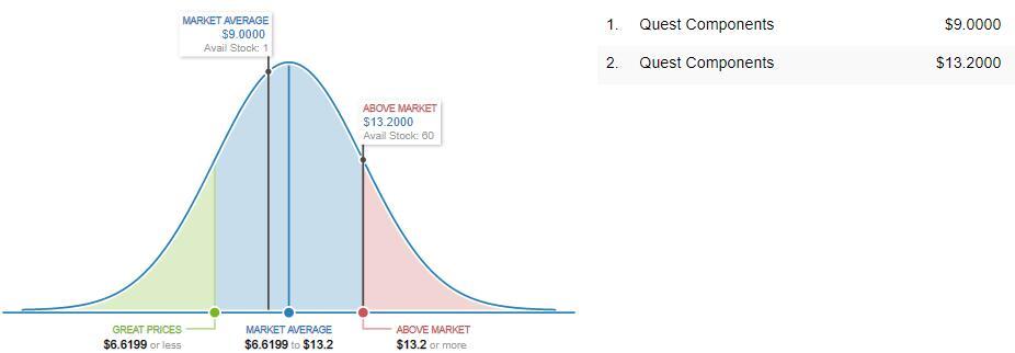 MT48LC16M16A2P-6A:D Market Price Analysis