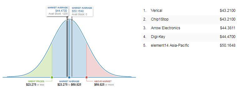 MCF5235CVM150 Market Price Analysis