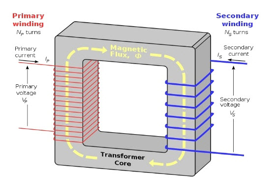 How does low voltage transformer work?