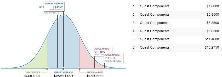 MT48LC2M32B2TG-6 Market Price Analysis
