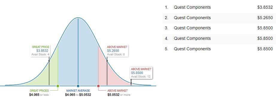 MT48LC4M16A2TG-75 Market Price Analysis