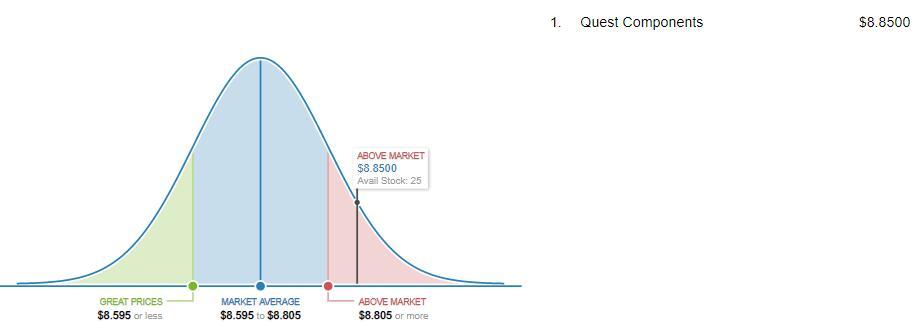 MT48LC16M16A2TG-7E Market Price Analysis