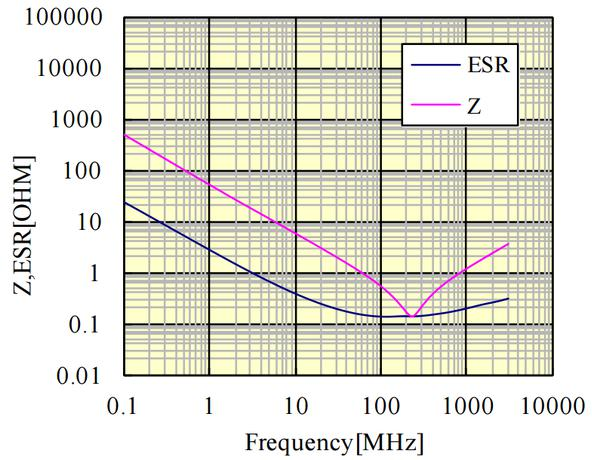 Self-Resonance Frequency
