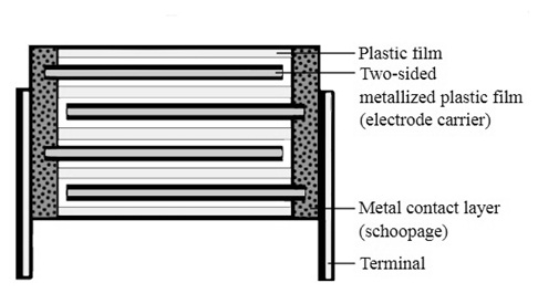 The Structure of Film Capacitor