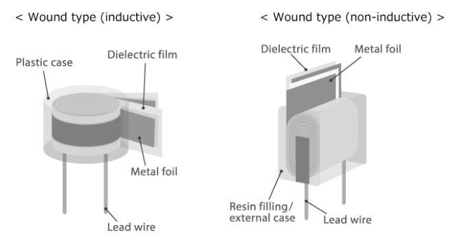 Winding Methods